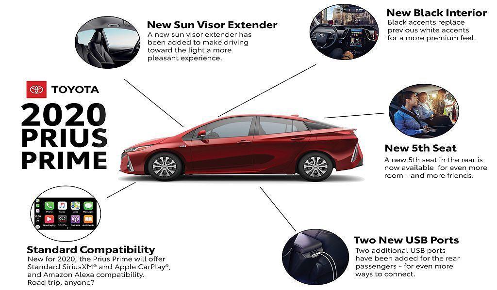 美規新年式Toyota Prius Prime針對許多便捷配備加以改進,如導入A...