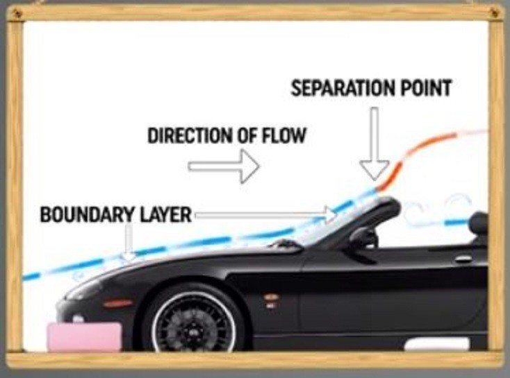 空氣流動到前擋玻璃時會產生分離點。 截自DRIVETRIBE影片