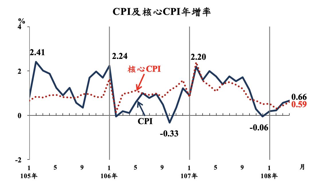 主計總處今(7)日公布物價概況,4月消費者物價指數(CPI)年增0.66%。圖/...