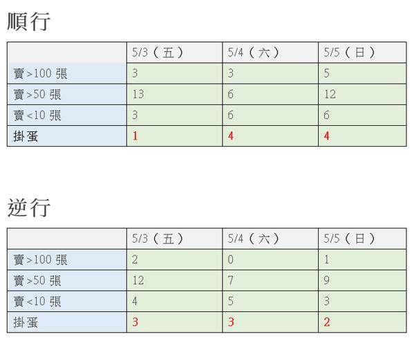 普悠瑪、太魯閣號5月3日至5月5日站票銷售情形。 製表/記者曹悅華