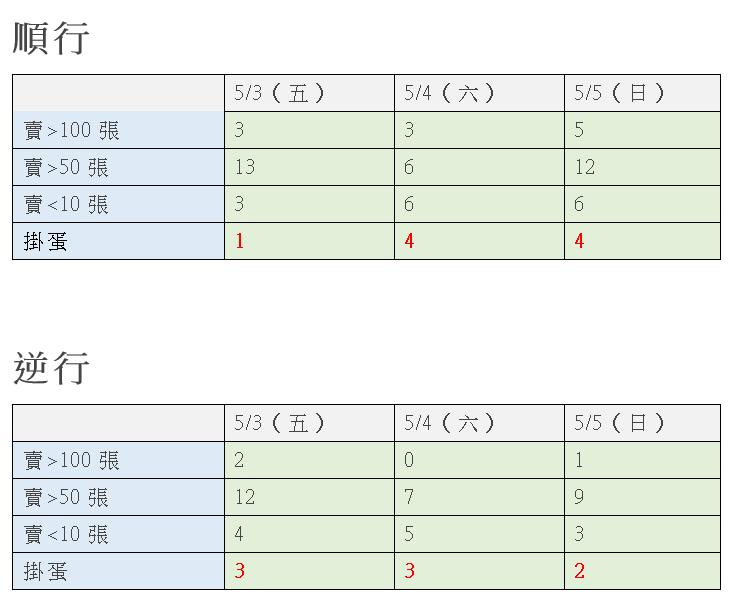 普悠瑪、太魯閣號5月3日至5月5日站票銷售情形。製表/記者曹悅華