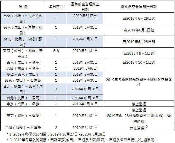 香草航空與原有航班整併到樂桃航空日程表。圖/香草航空提供
