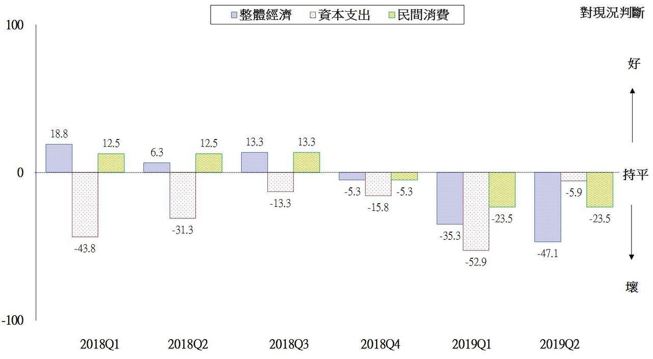 台灣地區調查結果(對現況)。圖/國發會提供