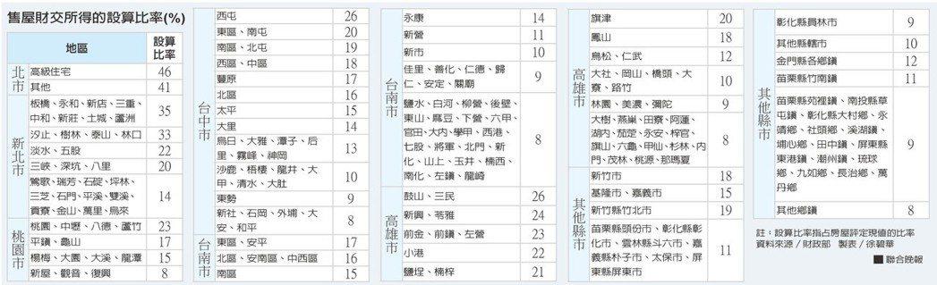 售屋財交所得的設算比率資料來源/財政部 製表/徐碧華