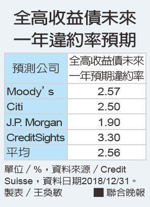 全高收益債未來一年違約率預期。資料來源/Credit Suisse、製表/王奐敏