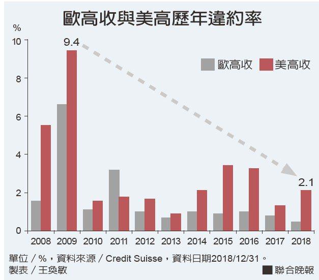歐高收與美高歷年違約率。資料來源/Credit Suisse、製表/王奐敏