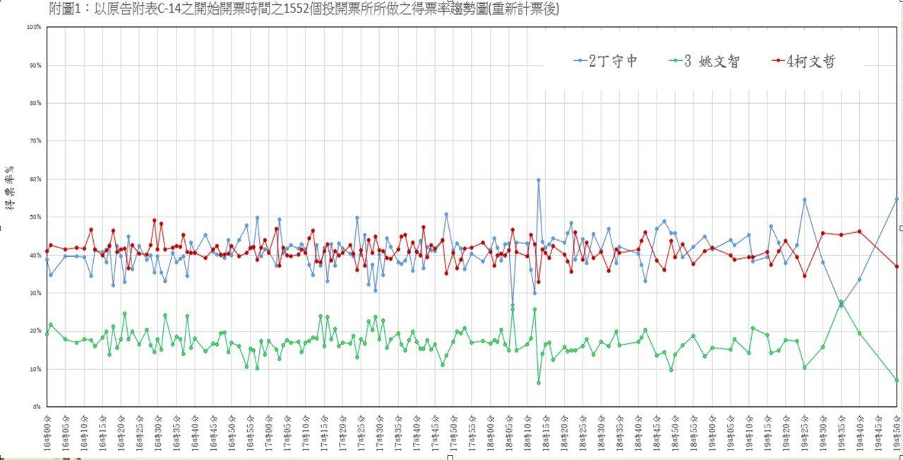 台北地方法院以3人得票率、開票時間製作趨勢圖,難以認定有棄保效應。圖/北院提供