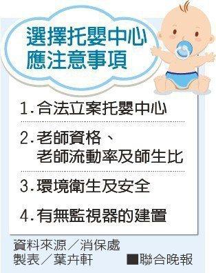 選擇托嬰中心應注意事項。 製表/葉卉軒