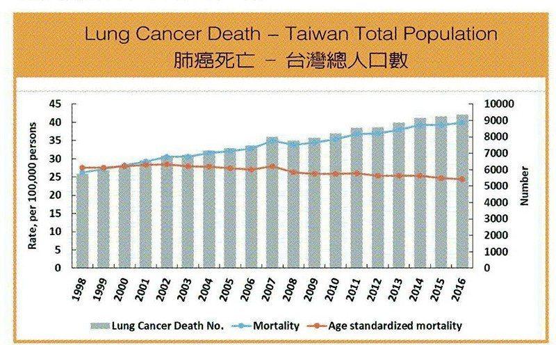 台灣肺癌死亡-總人口數變化分析。 圖/勤智興業有限公司、臺灣城鄉健康研究中心 提...