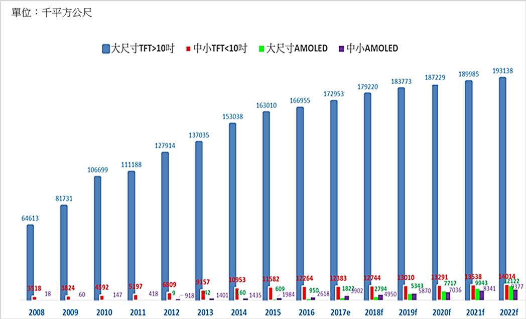 平面顯示器出貨面積成長趨勢  資料來源:工研院(2017/12)