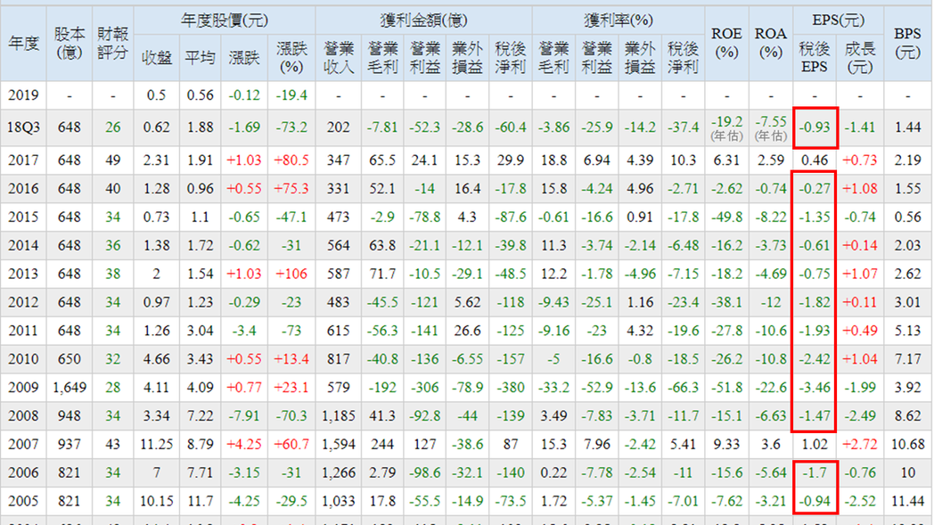 華映近14年獲利狀況 資料來源:台灣股市資訊網