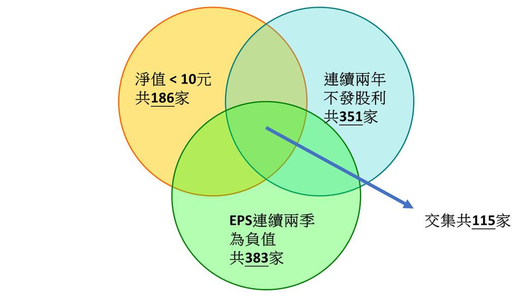 隱藏地雷股總家數 資料來源:台灣股市資訊網,整理:股海老牛