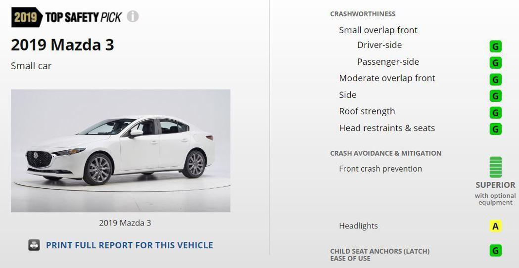第四代Mazda3在此次IIHS撞擊測試中,除了頭燈評鑑外,其餘測試皆獲得Goo...