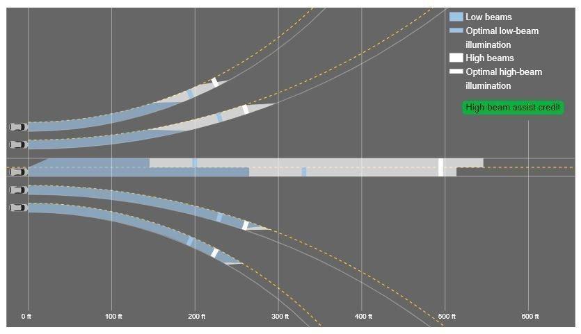 新世代Mazda3在頭燈評鑑中是獲得了Acceptbale尚可的成績。 摘自II...