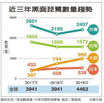 近三年黑面琵鷺數量趨勢 資料來源/香港觀鳥會、中華民國野鳥學會 製表/鄭維真