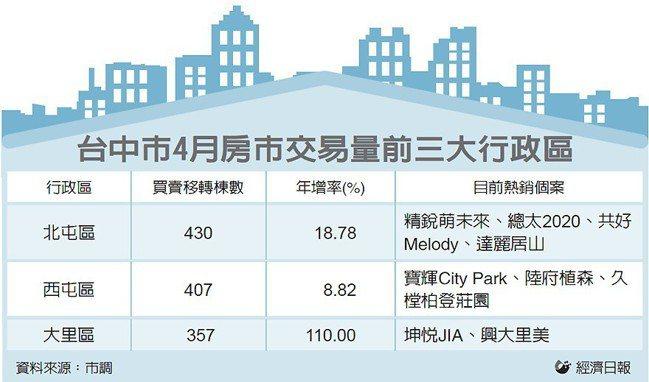台中市4月房市交易量前三大行政區 圖/經濟日報提供