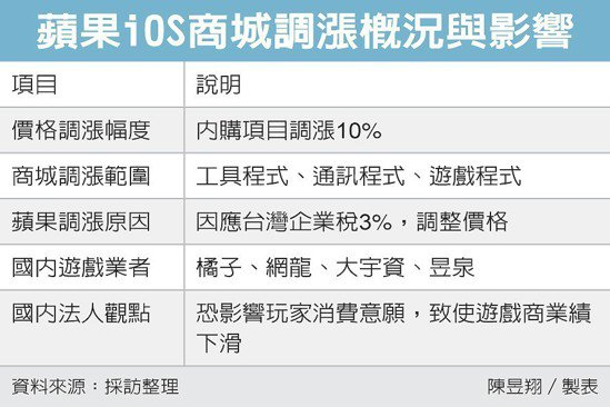 蘋果iOS商城調漲概況與影響 圖/經濟日報提供
