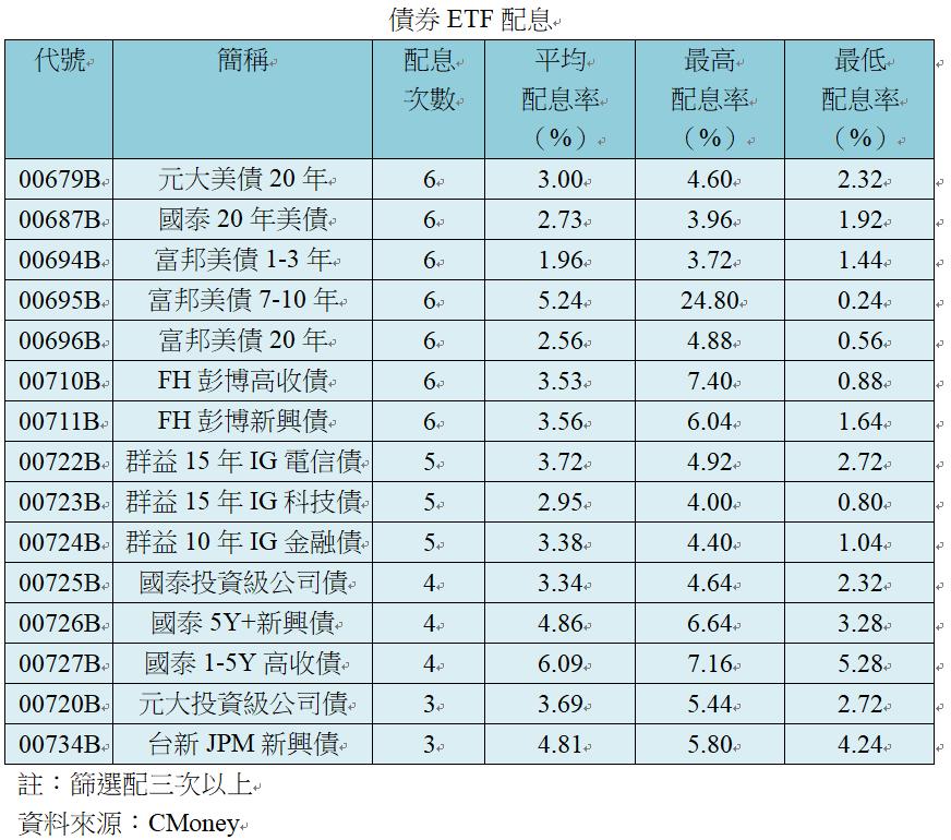 債券ETF配息。