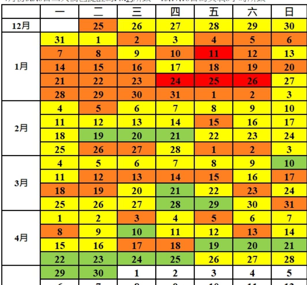高雄市環保局監測發現,今年第一季(1到3月)空品良率首度突破5成,是納入PM2....