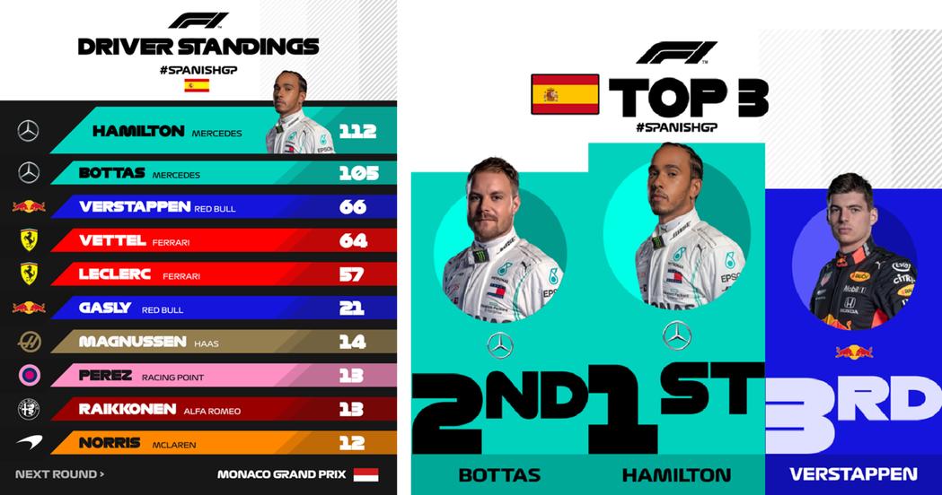 左:車手年度積分榜 右:西班牙站前三名。 摘自F1