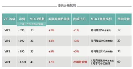 魔券幣(MoChange Token)會員分級制度。 ACE Exchange/...