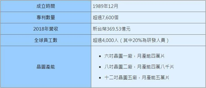 表一、旺宏電子小檔案 (資料來源:旺宏)