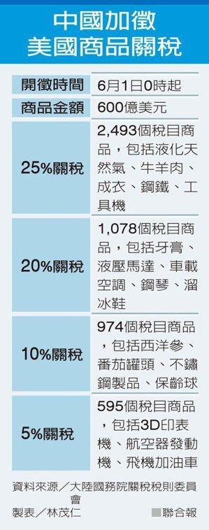 中國加徵美國關稅措施。