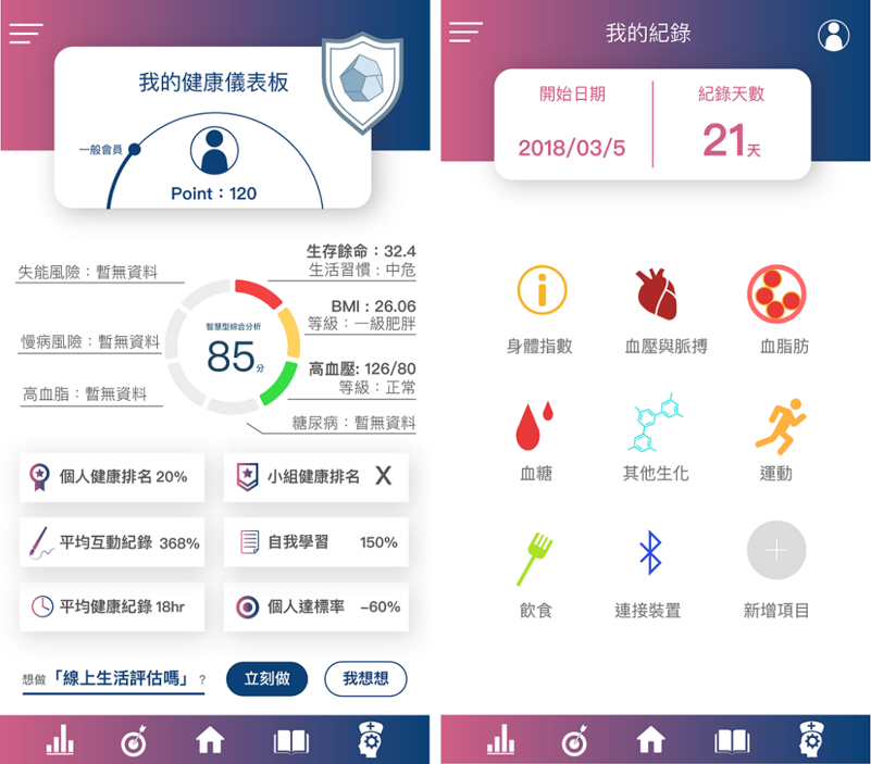 Mobile App 儀錶板。 health inventor/提供