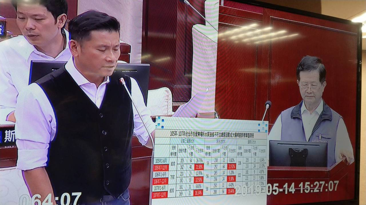 台北市議員戴錫欽(左)在議會質詢指出,北市有89處游泳池曾有水質檢測不合格紀錄,...