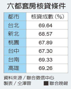 六都套房核貸條件資料來源/聯合徵信中心 製表/仝澤蓉