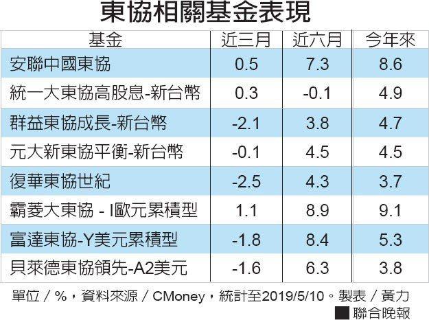 東協相關基金表現資料來源/CMoney 製表/黃力