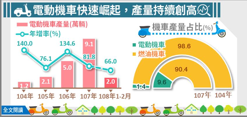 根據經濟部今(15)日公布的最新統計資料發現,我國燃油機車生產比重下滑,電動機車...