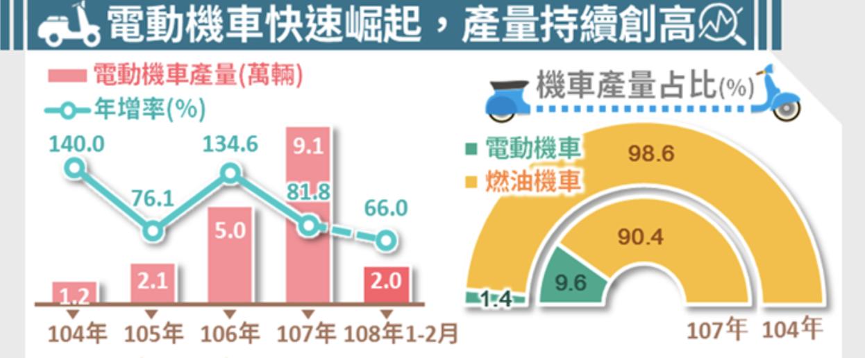 經濟部統計處今(15)日指出,台灣近年電動機車興起,排擠燃油機車生產比重下滑,去...
