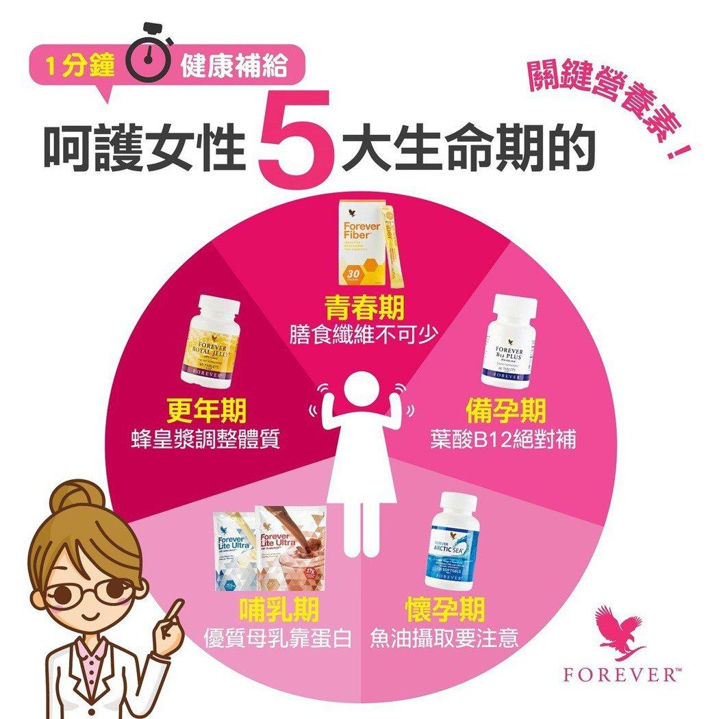 一分鐘健康補給呵護女性五大生命期的關鍵營養素。永久產品公司/提供