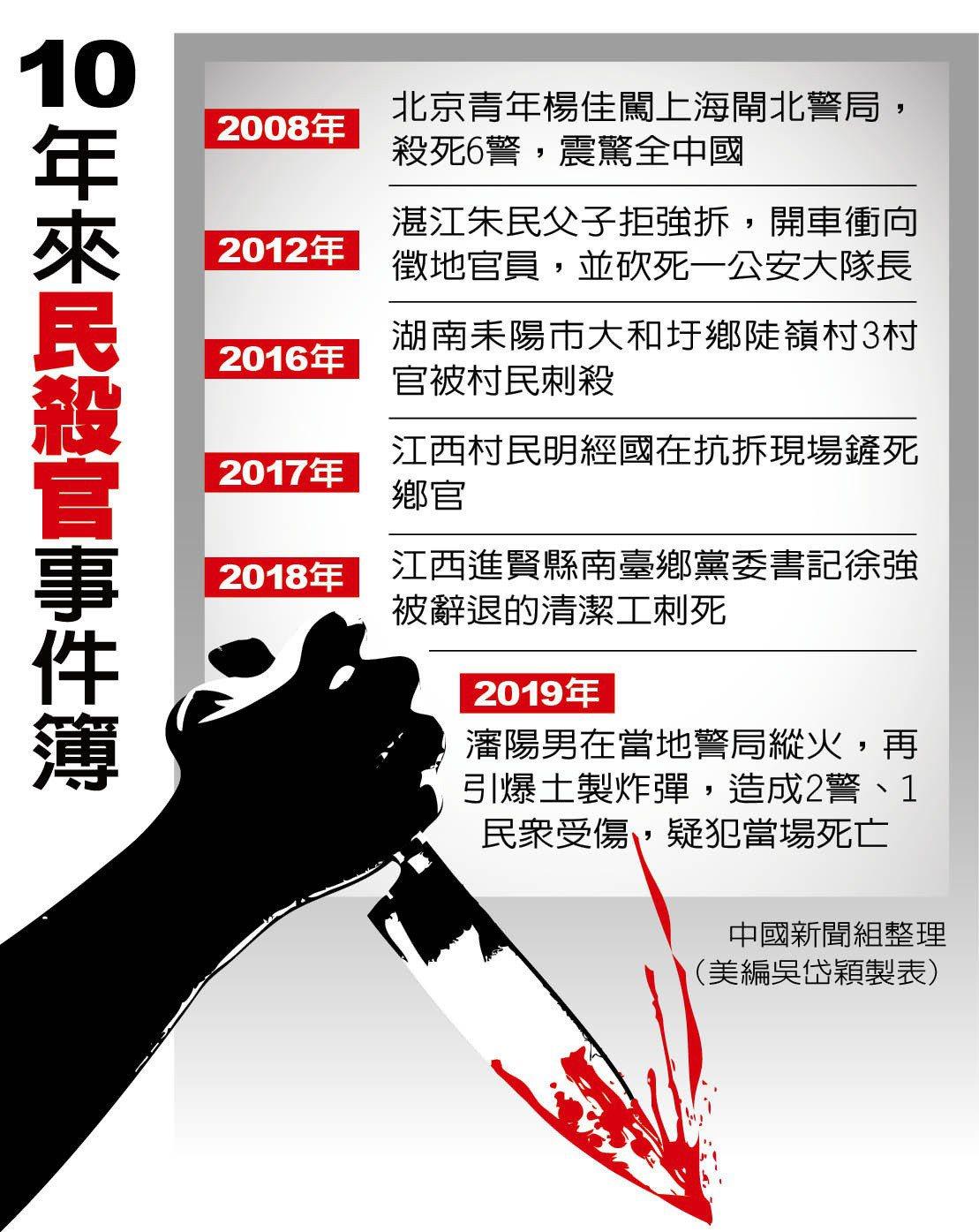 中國新聞組整理,美編吳岱穎製表
