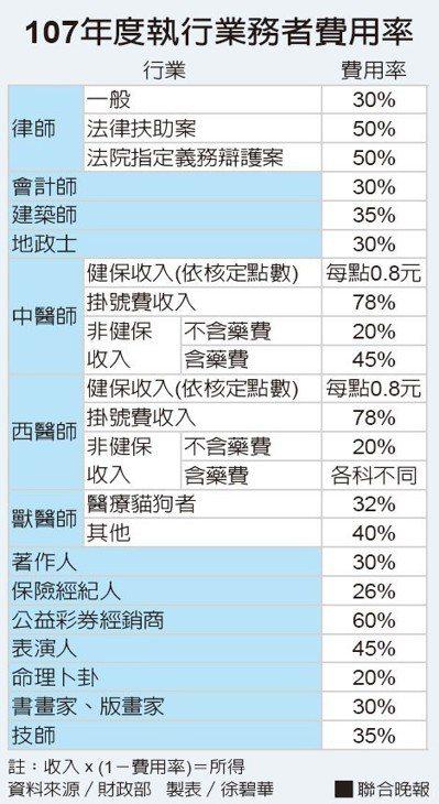 107年度執行業務者費用率資料來源/財政部 製表/徐碧華