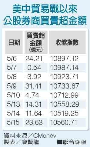 美中貿易戰以來公股券商買賣超金額。 製表/廖賢龍
