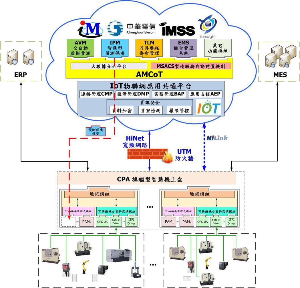 運用iFA系統所建置的「智慧製造雲」(以鋁輪圈加工自動化為例)。 成大/提供
