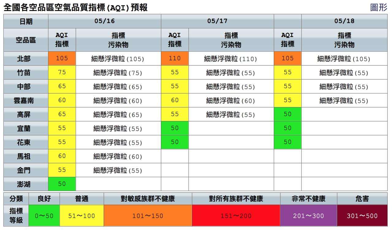 北部空品今天為橘色提醒等級。圖/取自空氣品質監測網