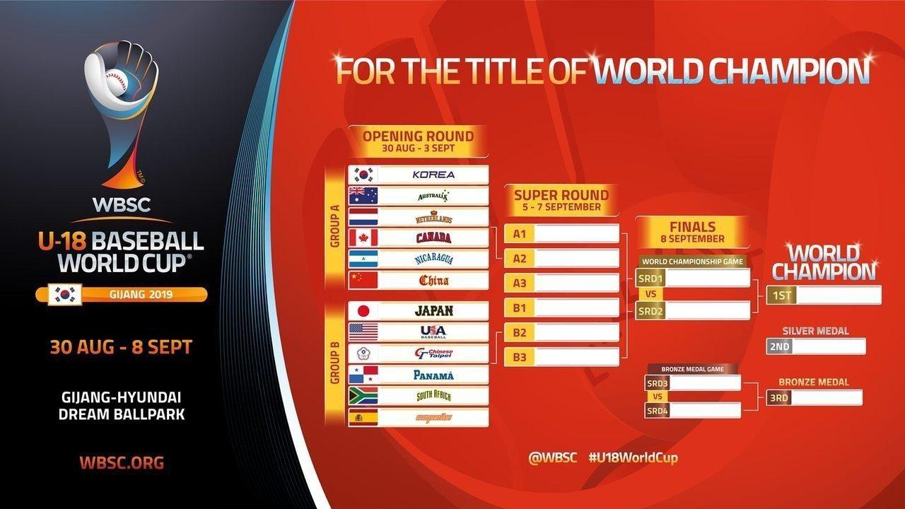 U18世界青棒錦標賽分組揭曉。圖/取自WBSC官網