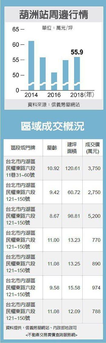 葫洲站周邊行情、區域成交概況 圖/經濟日報提供