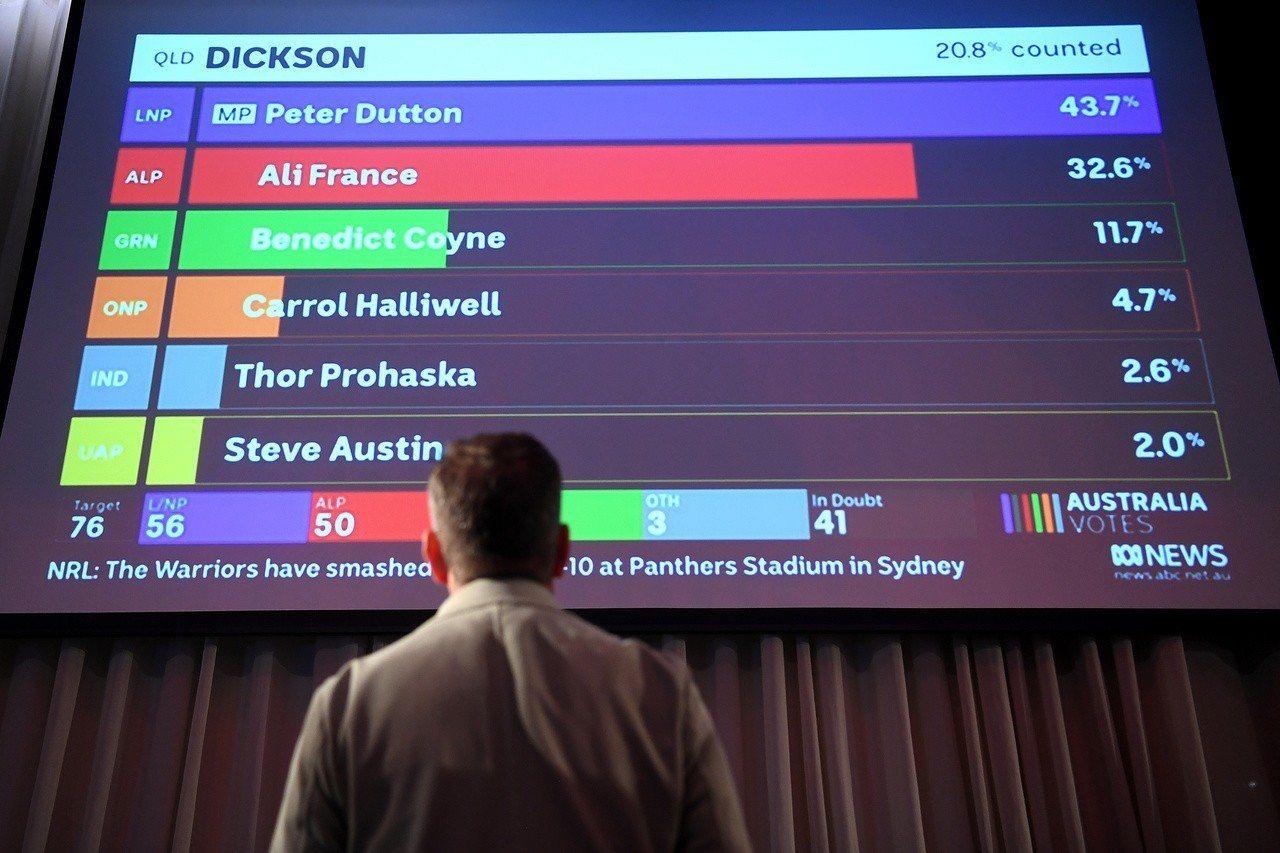 澳洲勞工黨支持者18日在墨爾本看著螢幕上的開票結果。(路透)