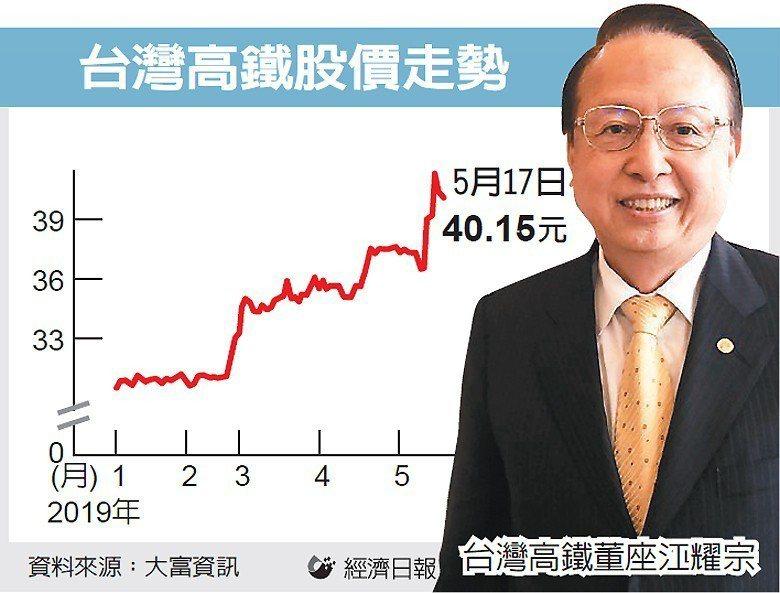 台灣高鐵股價走勢 圖/經濟日報提供