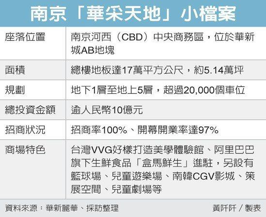 南京「華采天地」小檔案 圖/經濟日報提供
