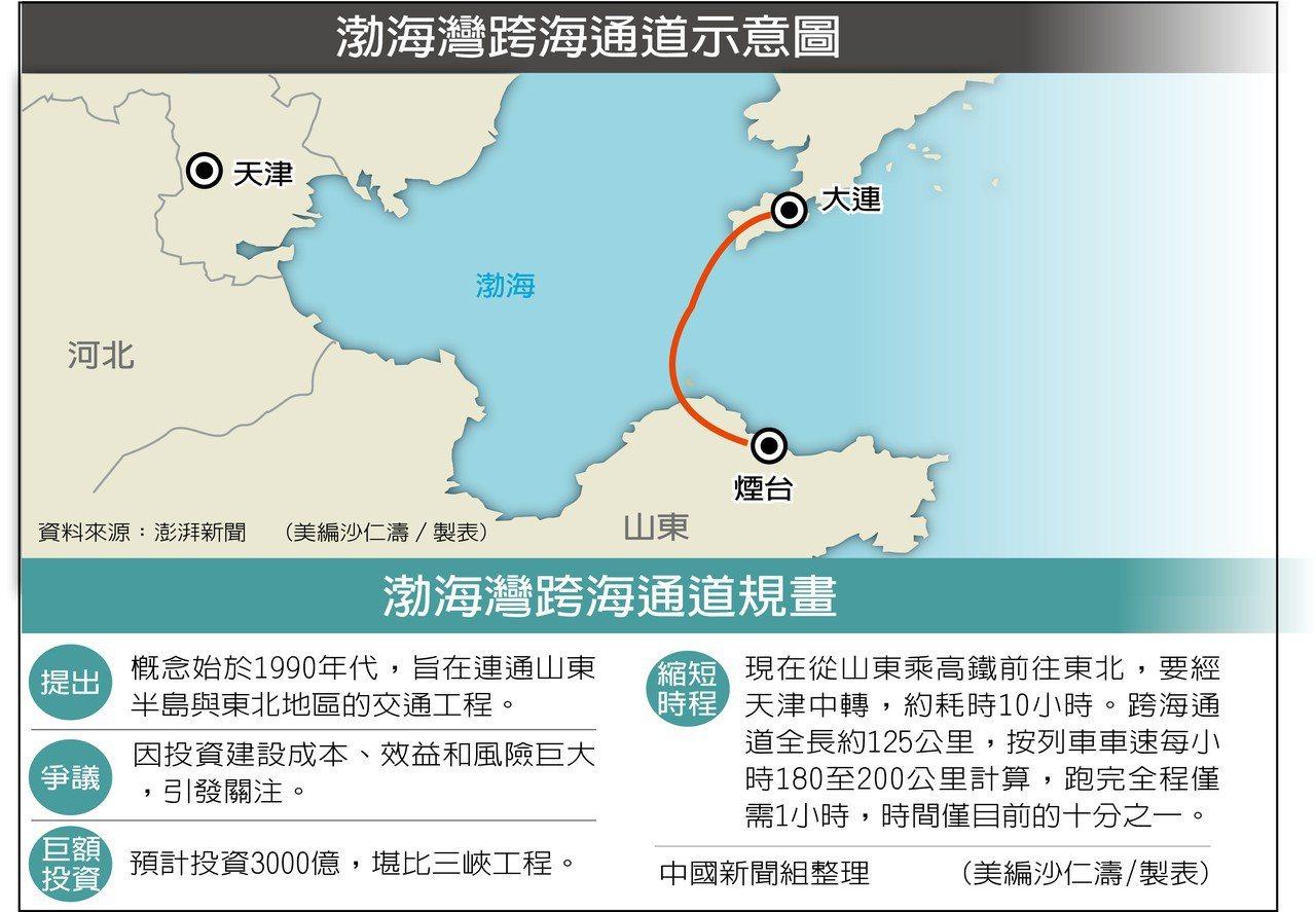 渤海灣跨海通道規劃已報批,約需台幣1.3兆。 中國新聞組整理