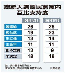 總統大選國民黨黨內互比支持度 資料來源/聯合報系民意調查中心 聯合報