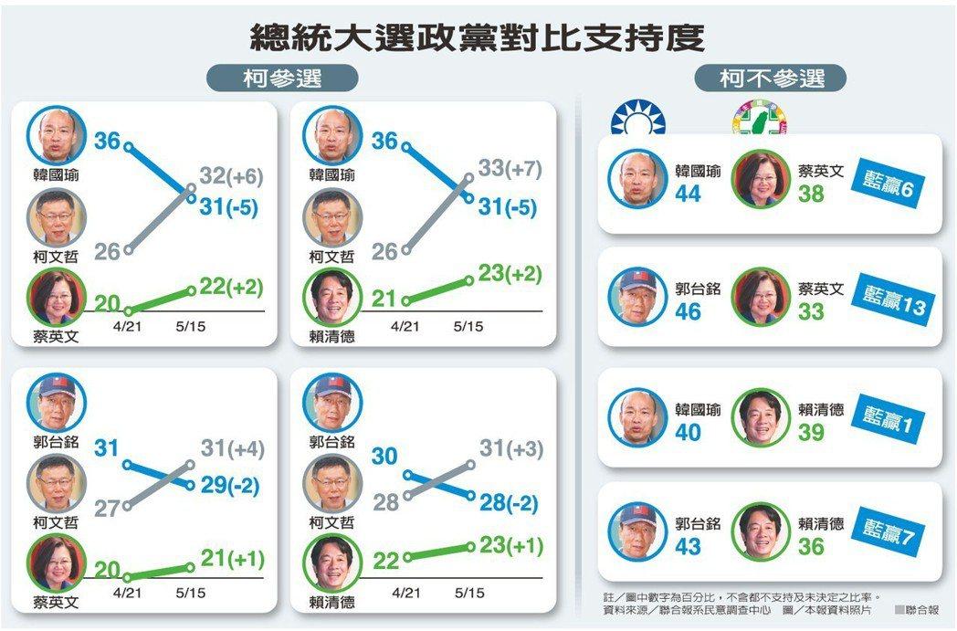 總統大選政黨對比支持度。  資料來源/聯合報系民意調查中心
