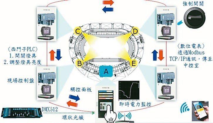 軒豊智慧照明系統已建置於新竹體育場。 ShinyU/提供