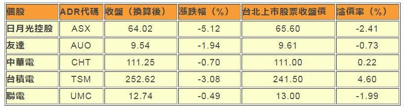 資料來源:彭博