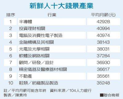 新鮮人十大錢景產業資料來源/104人力銀行 製表/陳素玲